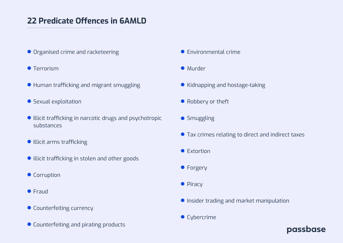 6AMLD's 22 predicate offences include organised crime and racketeering, Terrorism, Human trafficking and migrant smuggling, Sexual exploitation, Illicit trafficking in narcotic drugs and psychotropic substances, Illicit arms trafficking, illicit trafficking in stolen and other goods, Corruption, Fraud, Counterfeiting currency, Counterfeiting and pirating products, Environmental crime, Murder, Kidnapping and hostage-taking, Robbery or theft, Smuggling, Tax crimes relating to direct and indirect taxes, Extortion, Forgery, Piracy, Insider trading and market manipulation, Cybercrime
