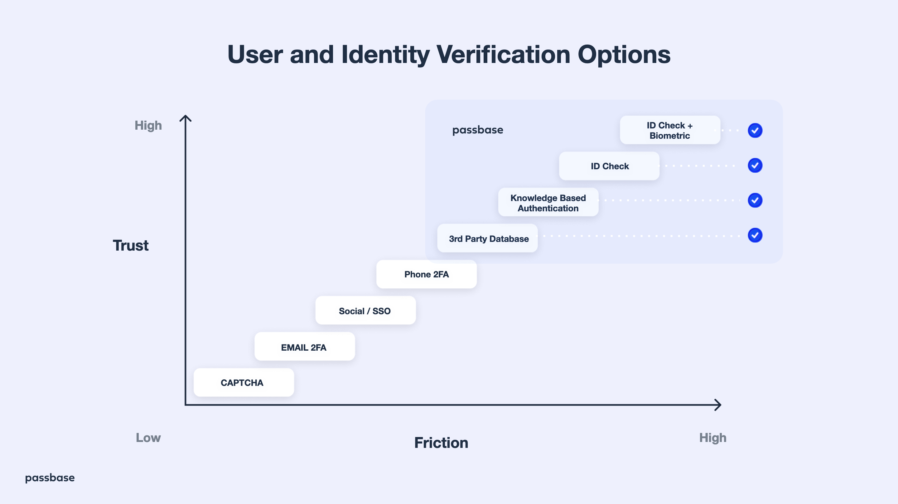 A chart for user and identity verification options that has trust on the vertical axis on the left and Friction on the horizontal axis on at the bottom. Beginning at the bottom left corner with low trust and friction moving towards the top right corner with high trust nd high friction the options are  CAPTCHA, E-mail 2FA, Social/SSO, Phone 2FA, 3rd party database, knowledge based authentication, ID check, ID check and biometrics